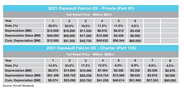 Dassault Falcon 8X Sample Tax Depreciation Schedule