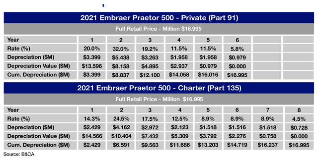 Embraer Praetor 500 Sample Tax Depreciation Schedule