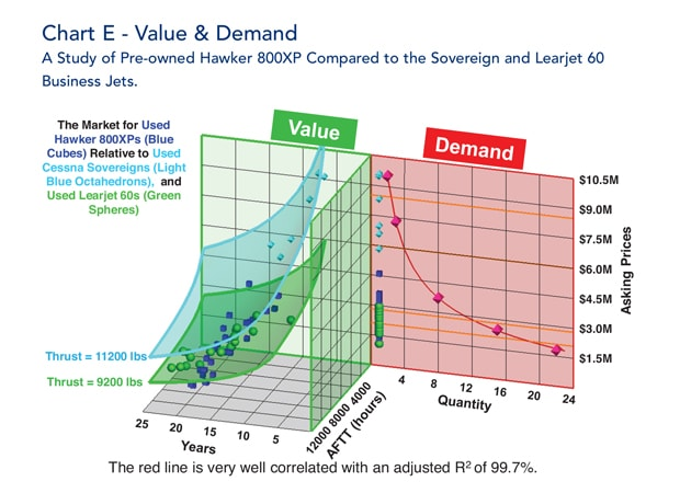 Hawker 800xp vs Soverign vs Learjet 60 Value and Demand
