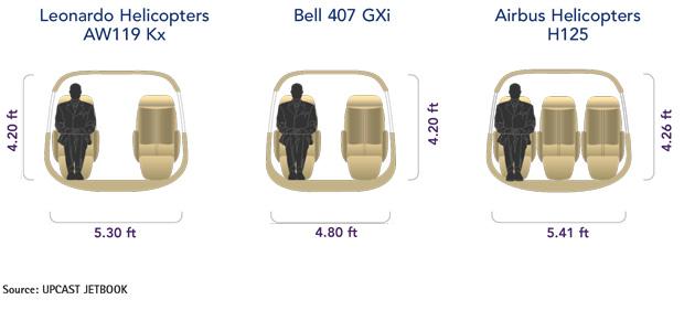 Leonardo AW119 Kx vs Bell 407 GXi vs Airbus H125 Cabin Comparison