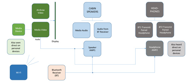 Simplified Diagram of a Modern ATG-Based Private Jet Entertainment System