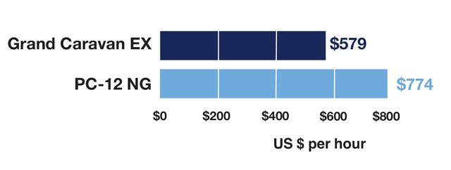 Cessna Grand Caravan EX vs Pilatus PC-12 NG Variable Cost Comparison