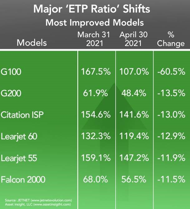 Asset Insight Most Improved Business Jets and Turboprops - April 2021