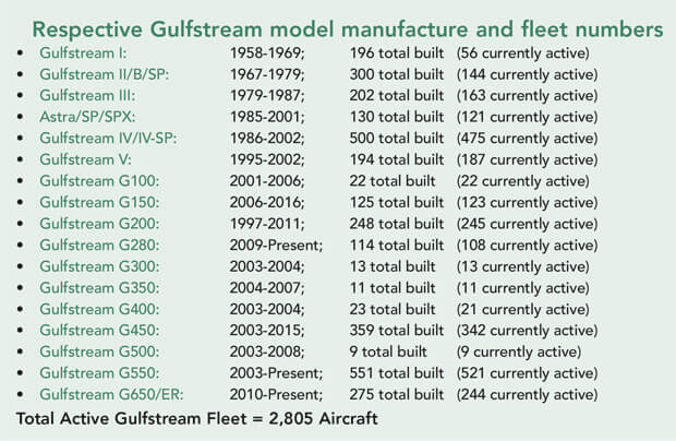 Gulfstream Jet Fleet Numbers