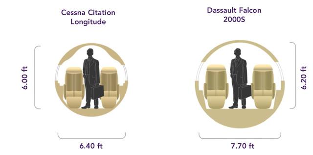 Cessna Citation Longitude vs Dassault Falcon 2000S Cabin Comparison
