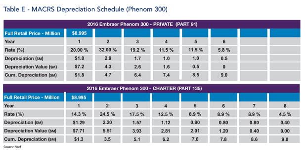 Embraer Phenom 300 jet MACRS Depreciation Schedule