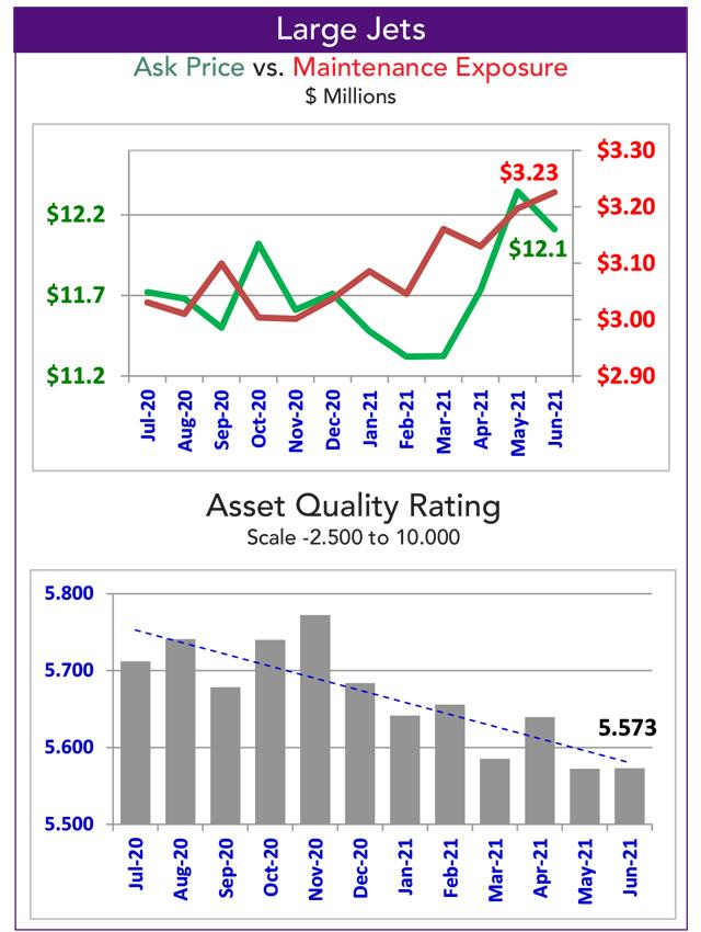 Asset Insight Large Jet Fleet Marketability - August 2021