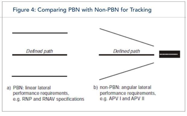 PBN vs Non PBN