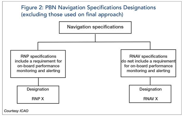Figure 2 : PBN navigation specifiactions