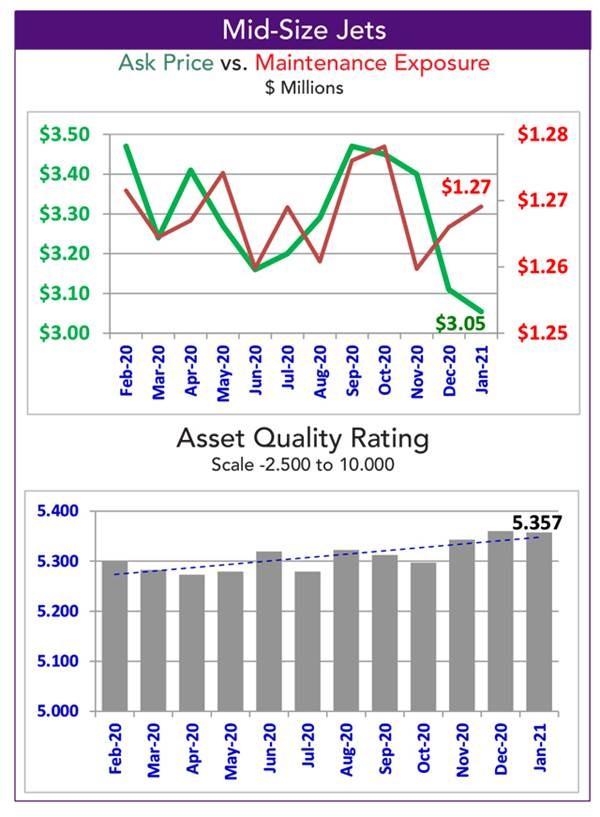 Asset Insight Mid-Size Jet Quality Rating - January 2021