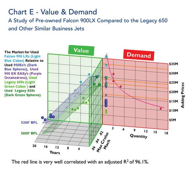 Falcon 900LX Value & Demand
