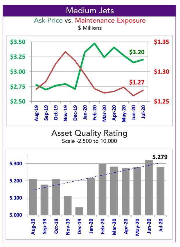 Asset Insight Medium Jet Fleet Overview Data - July 2020