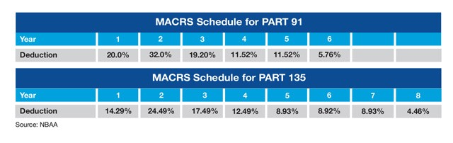 MACRS Tax Depreciation Schedule for Business Aircraft