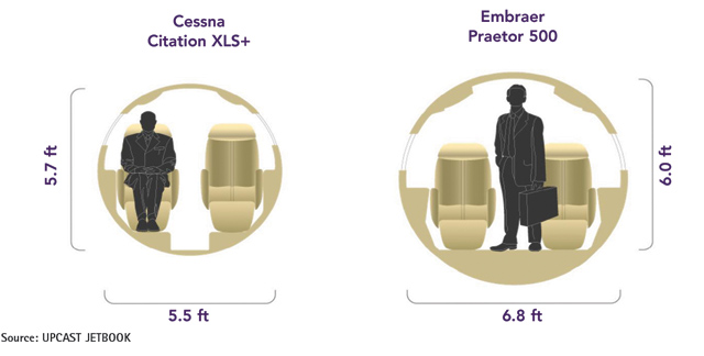 Embraer Praetor 500 vs Cessna Citation XLS+ Cabin Comparison
