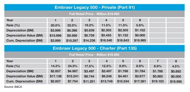 Embraer Legacy 500 Sample MACRS Tax Depreciation Schedule