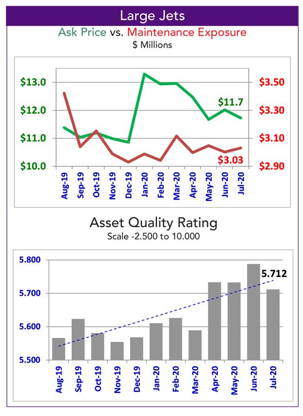 Asset Insight Large Jet Fleet Overview Data - July 2020