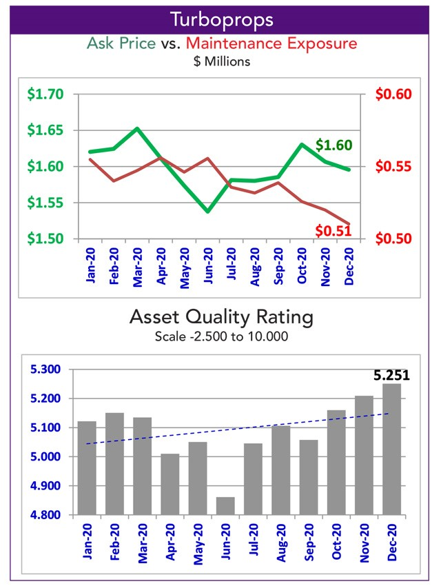 Asset Insight Tracked Turboprop Maintenance Exposure - December 2020