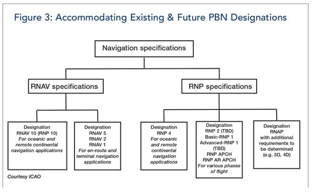 Existing and future PBN designations