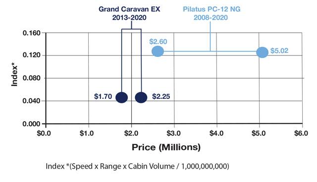 Caravan EX and PC-12 NG , Speed x Range x cabin volume comparison chart