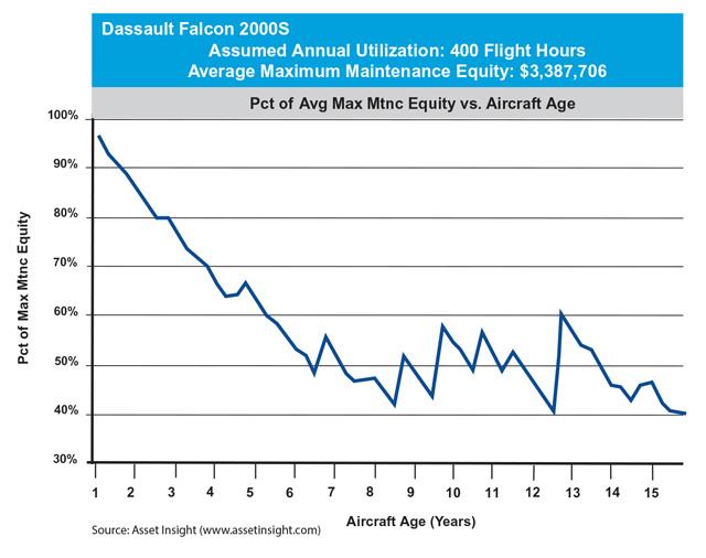 Dassault Falcon 2000S Maximum Maintenance Equity