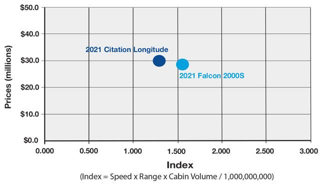 Cessna Citation Longitude vs Dassault Falcon 2000S Productivity Comparison