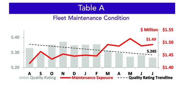 Asset Insight Inventory Fleet Maintenance Condition - July 2021
