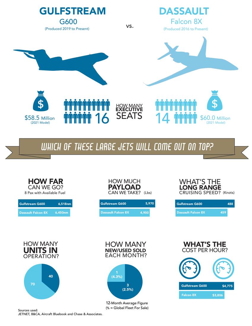 Gulfstream G600 vs Falcon 8X Infographic