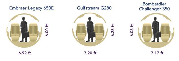 Embraer Legacy 650E vs Gulfstream G280 vs Challenger 350 Cabin Comparison