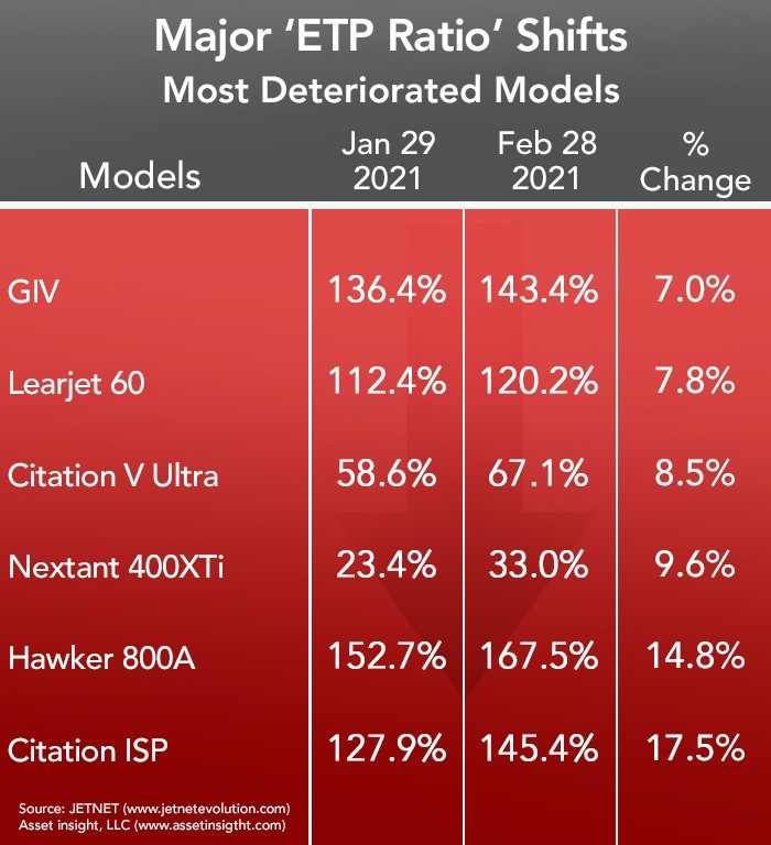 Asset Insight Most Deteriorated Business Jet Models - February 2020