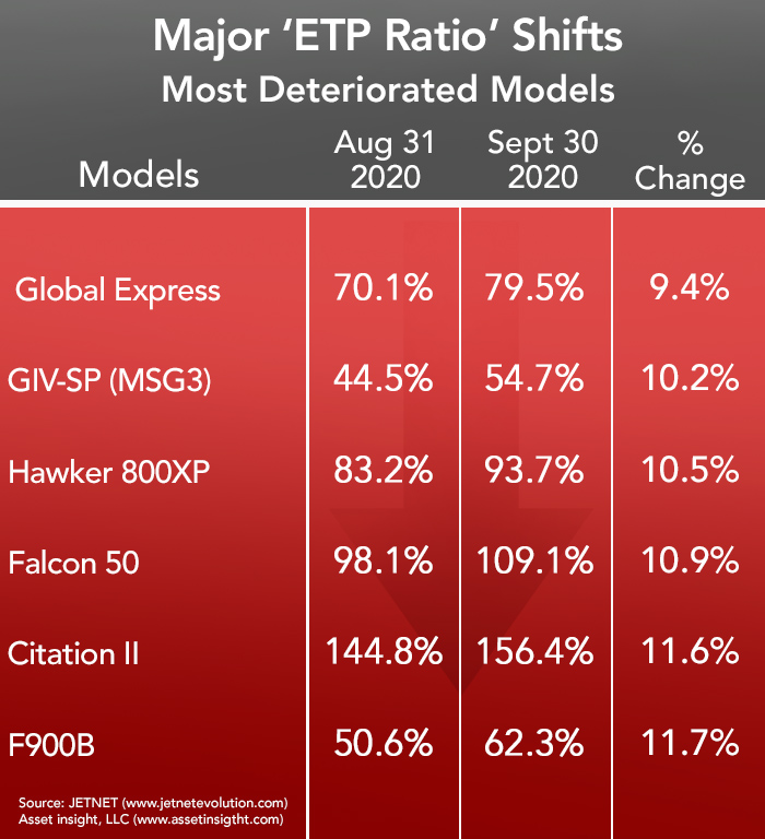 Asset Insights Most Deteriorated Business Jets and Turboprops - September 2020