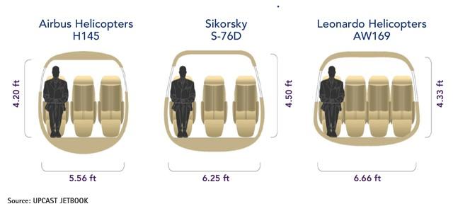 Airbus H145 vs Sikorsky S-76D vs Leonardo AW169 Cabin Comparison