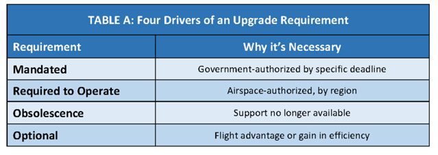 The four big drivers of an avionics upgrade requirement