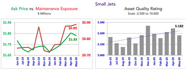 Asset Insight May 2020 Small Jet Maintenance Condition