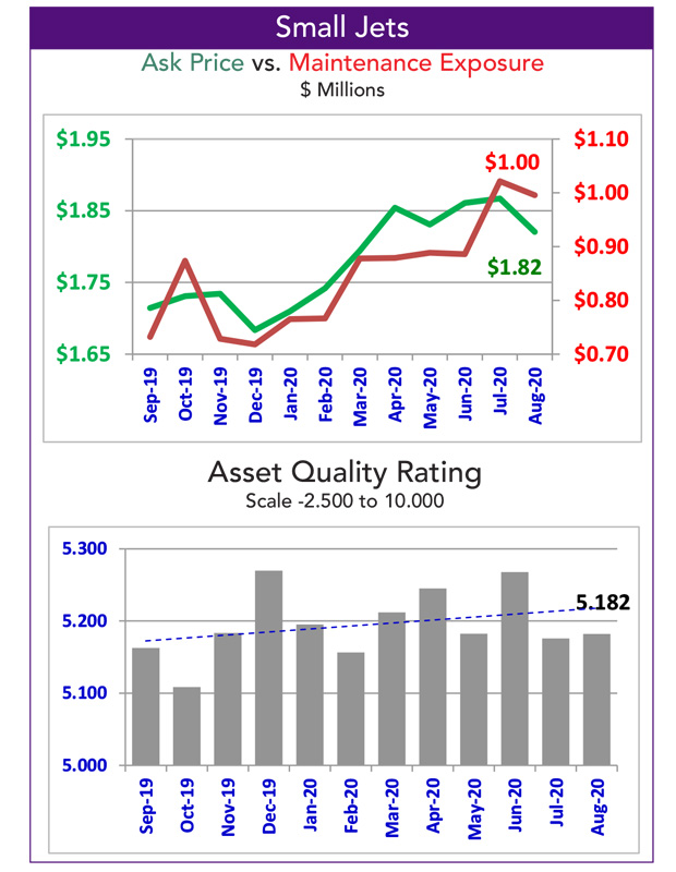 Asset Insight Small Jet Quality Rating for October 2020