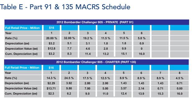 Bombardier Challenger 605 jet Depreciation Schedule