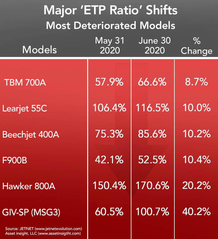 Asset Insight - Most Deteriorated Aircraft June 2020