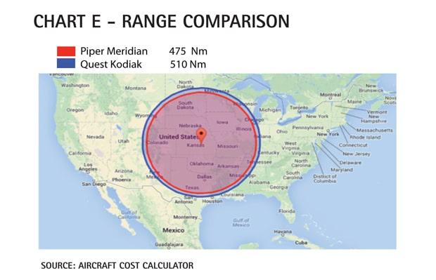 Piper Meridan vs Quest Kodiak Range Comparison