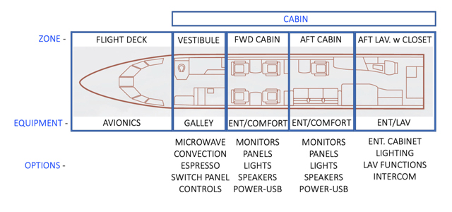 A typical business jet's cabin electronics layout
