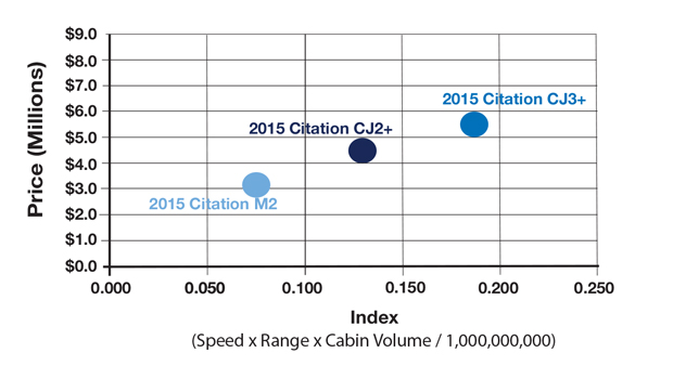 Cessna Citation CJ2+ vs CJ3+ vs M2 Productivity Comparison