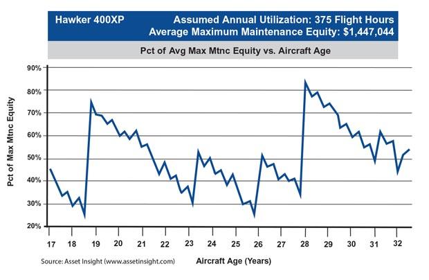 Hawker 400XP Average Maintenance Equity