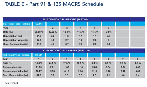 Table E - Part 91 and 135 MACRS schedule