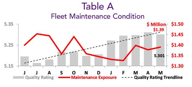 Asset Insight May 2020 Fleet Maintenance Condition