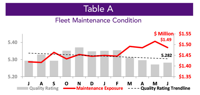 Asset Insight Business Aircraft Fleet Maintenance Condition - August 2021