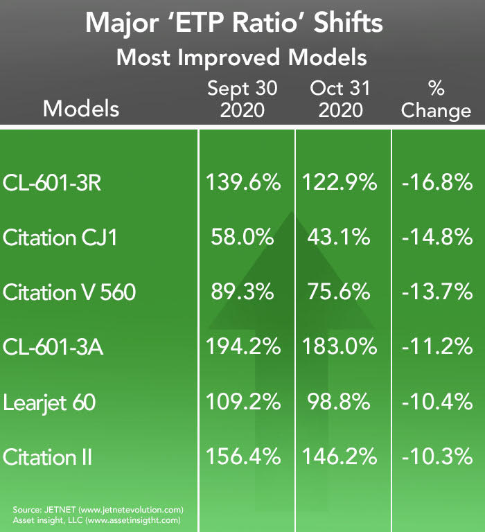 Asset Insight Most Improved Business Jets and Turboprops - October 2020