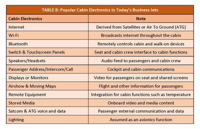 Popular cabin electronics in today's business jets