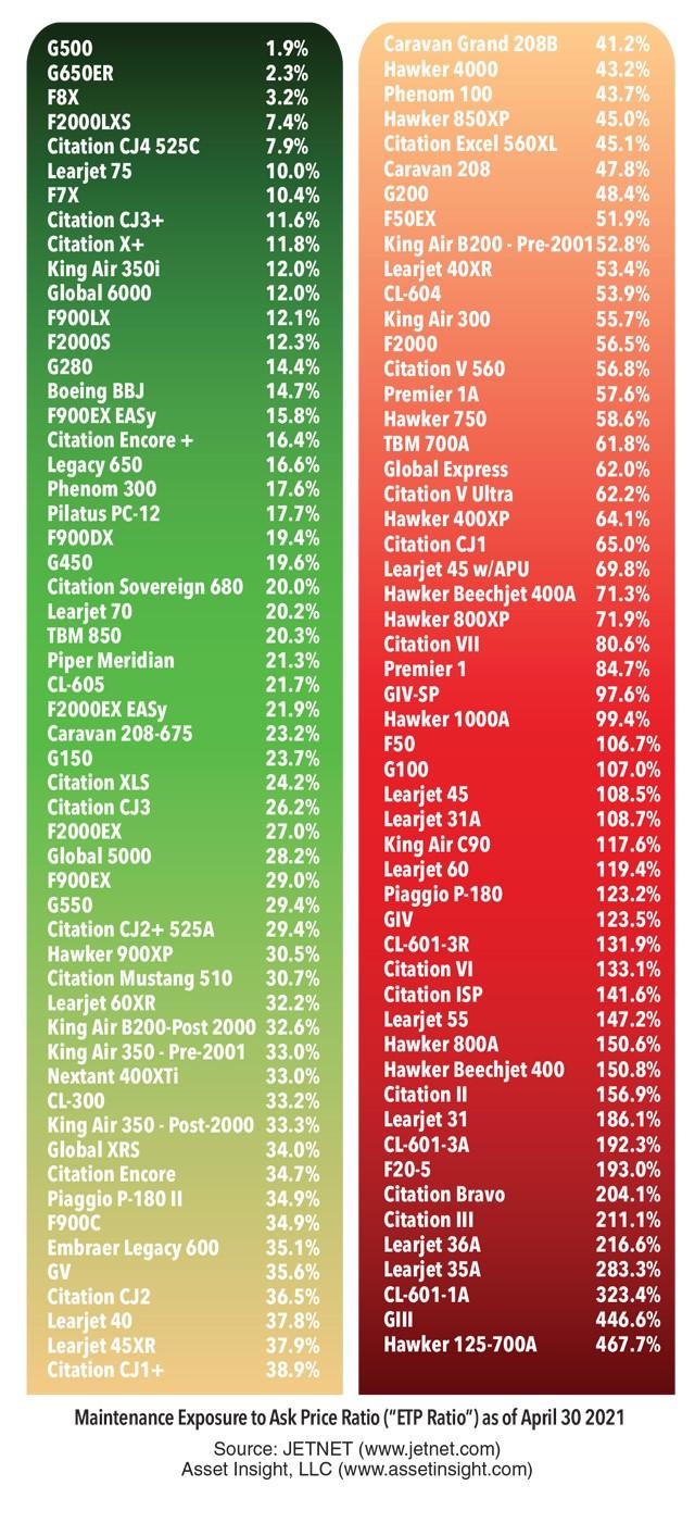 Asset Insight April 2021 fleet analysis - Average Exposure to Price Ratio