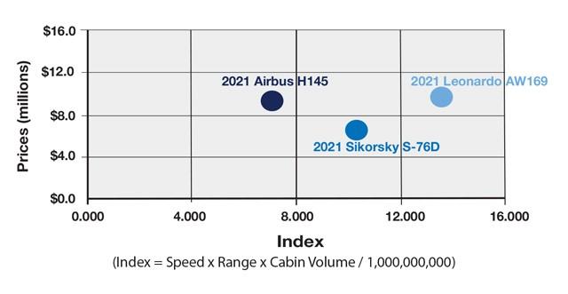 Airbus H145 vs Sikorsky S-76D vs Leonardo AW169 Productivity Comparison