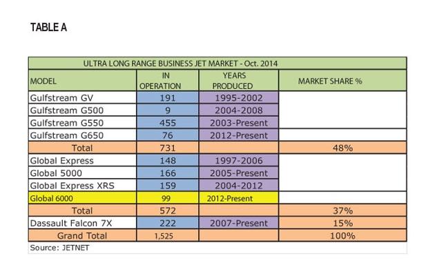 Table A - Ultra long range business jet market