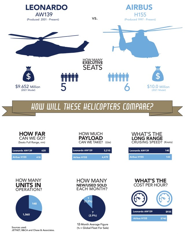 Leonardo AW139 vs Airbus H155 comparison infographic