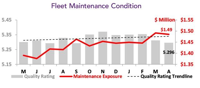 Asset Insight April 2021 fleet analysis  - Tracked Fleet Maintenance Condition